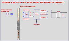 Rivelatore dei parametri di transito di un treno-rptblock.jpg