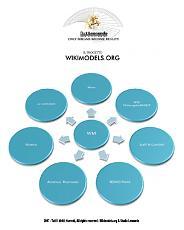il progetto WikimodelS-step01_400_rgb.jpg