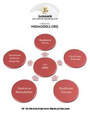 il progetto WikimodelS-step03_400_rgb.jpg